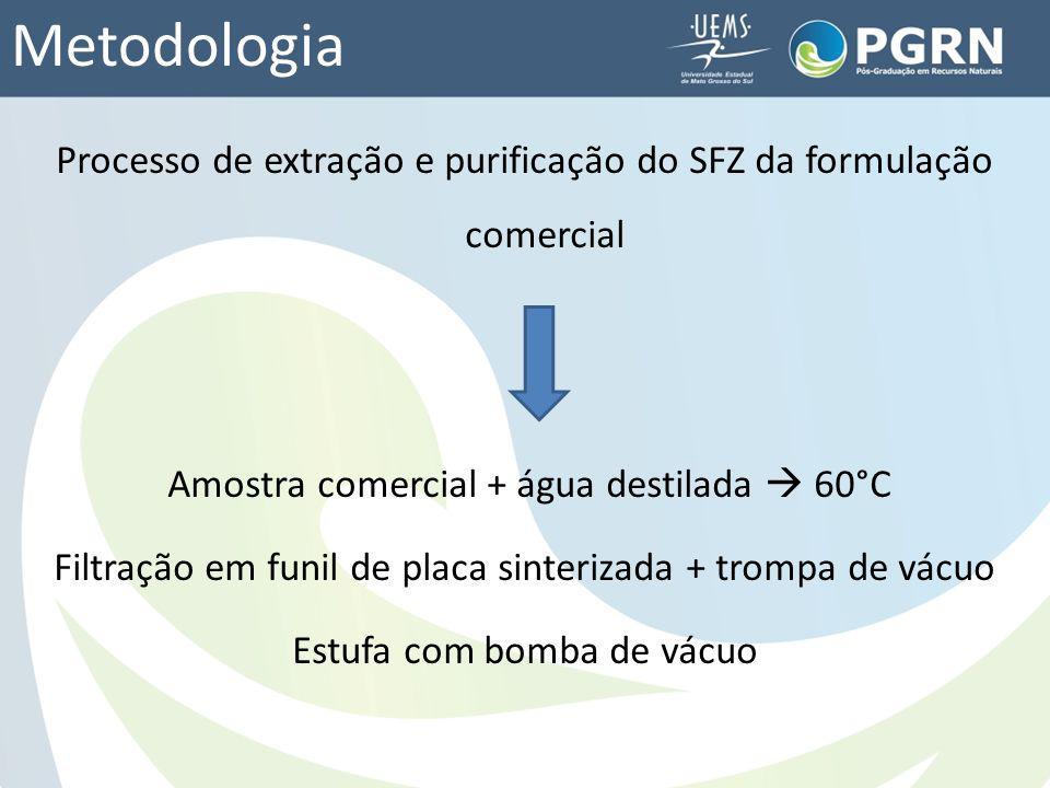 Metodologia Processo de extração e purificação do SFZ da formulação comercial Amostra comercial + água destilada 60°C Filtração em funil de placa sint