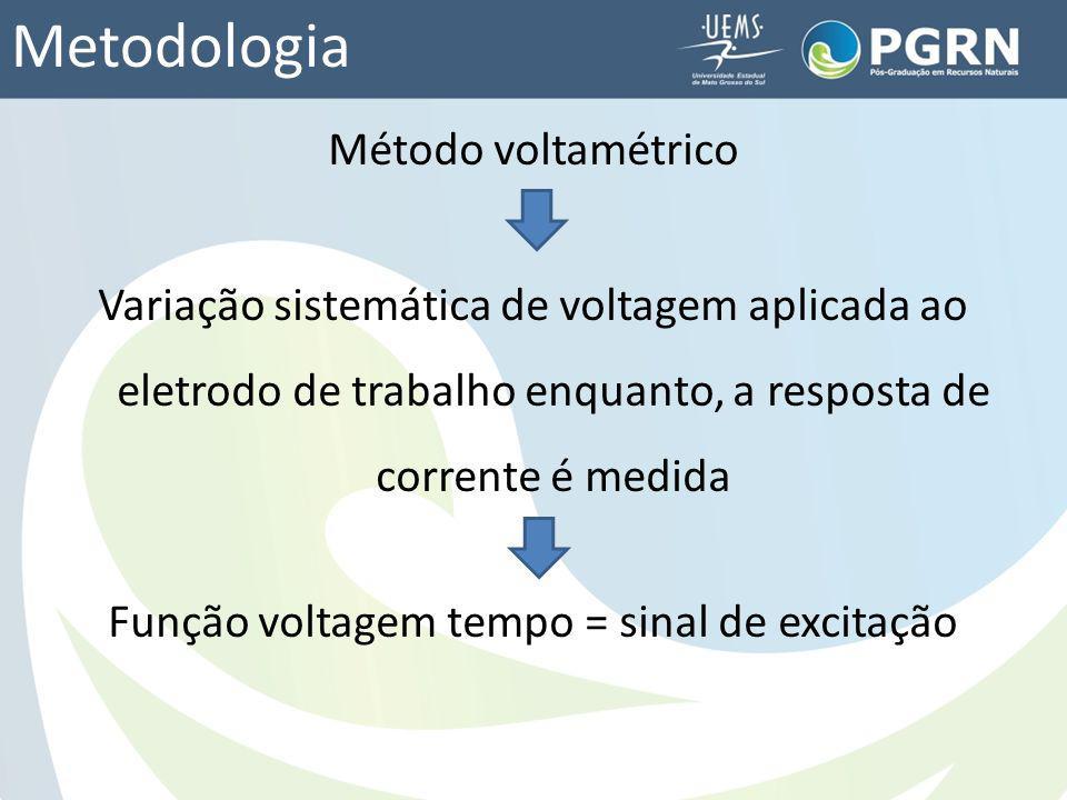 Metodologia Método voltamétrico Variação sistemática de voltagem aplicada ao eletrodo de trabalho enquanto, a resposta de corrente é medida Função vol