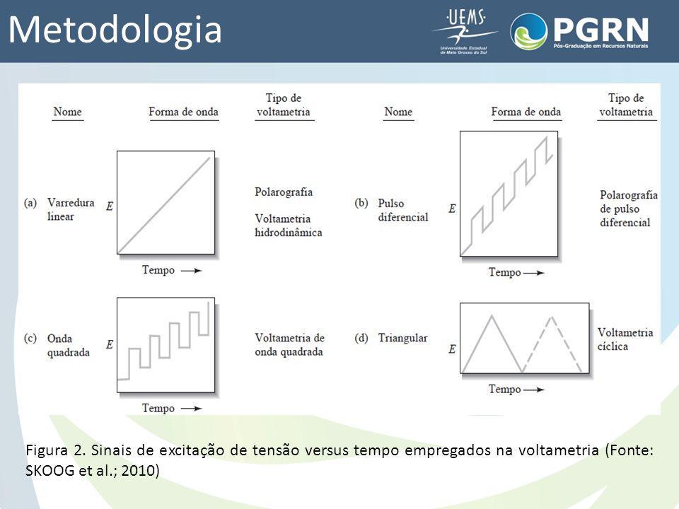 Metodologia Figura 2. Sinais de excitação de tensão versus tempo empregados na voltametria (Fonte: SKOOG et al.; 2010)