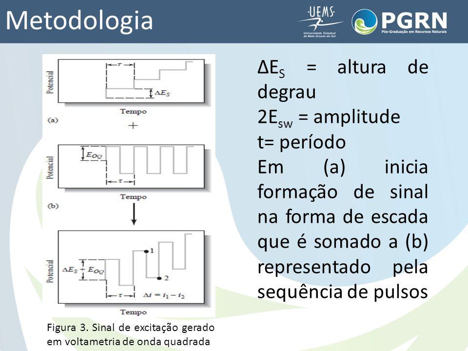 Metodologia ΔE S = altura de degrau 2E sw = amplitude t= período Em (a) inicia formação de sinal na forma de escada que é somado a (b) representado pe