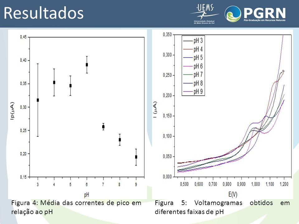 Resultados Figura 4: Média das correntes de pico em relação ao pH Figura 5: Voltamogramas obtidos em diferentes faixas de pH