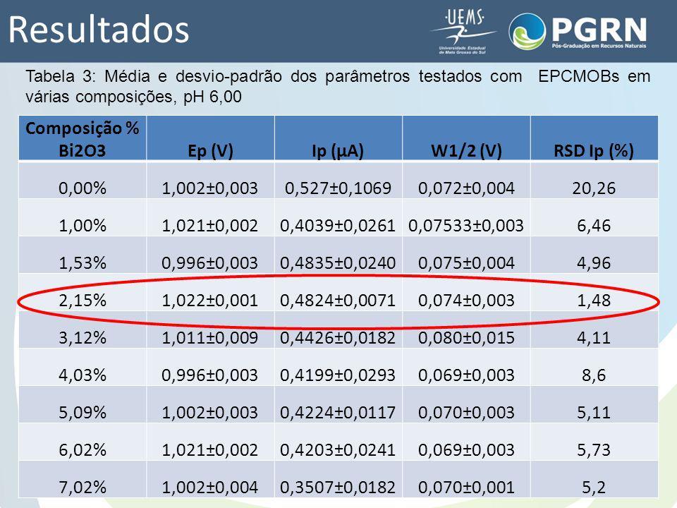Resultados Composição % Bi2O3Ep (V)Ip (μA)W1/2 (V)RSD Ip (%) 0,00%1,002±0,0030,527±0,10690,072±0,00420,26 1,00%1,021±0,0020,4039±0,02610,07533±0,0036,