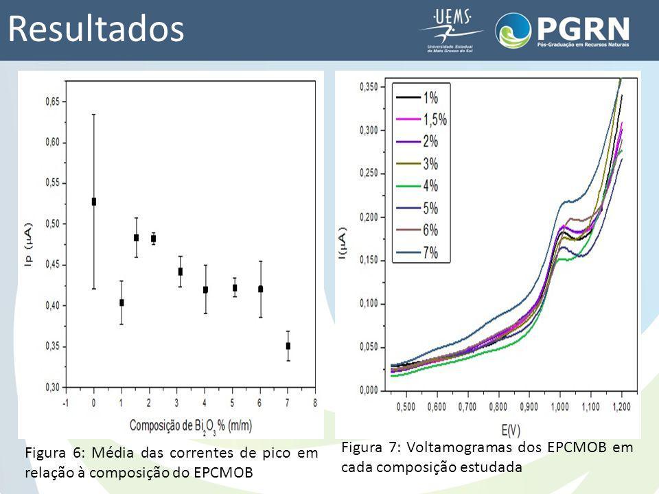 Resultados Figura 6: Média das correntes de pico em relação à composição do EPCMOB Figura 7: Voltamogramas dos EPCMOB em cada composição estudada