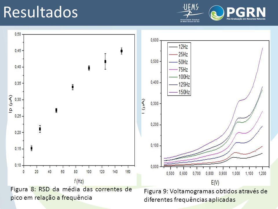 Resultados Figura 8: RSD da média das correntes de pico em relação a frequência Figura 9: Voltamogramas obtidos através de diferentes frequências apli
