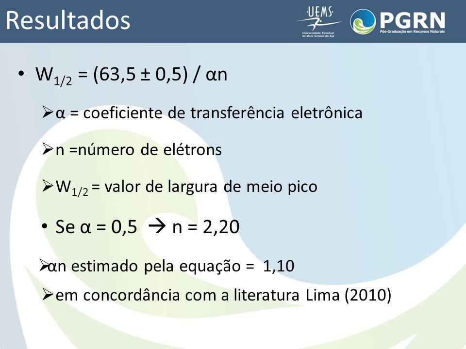 Resultados W 1/2 = (63,5 ± 0,5) / αn α = coeficiente de transferência eletrônica n =número de elétrons W 1/2 = valor de largura de meio pico Se α = 0,