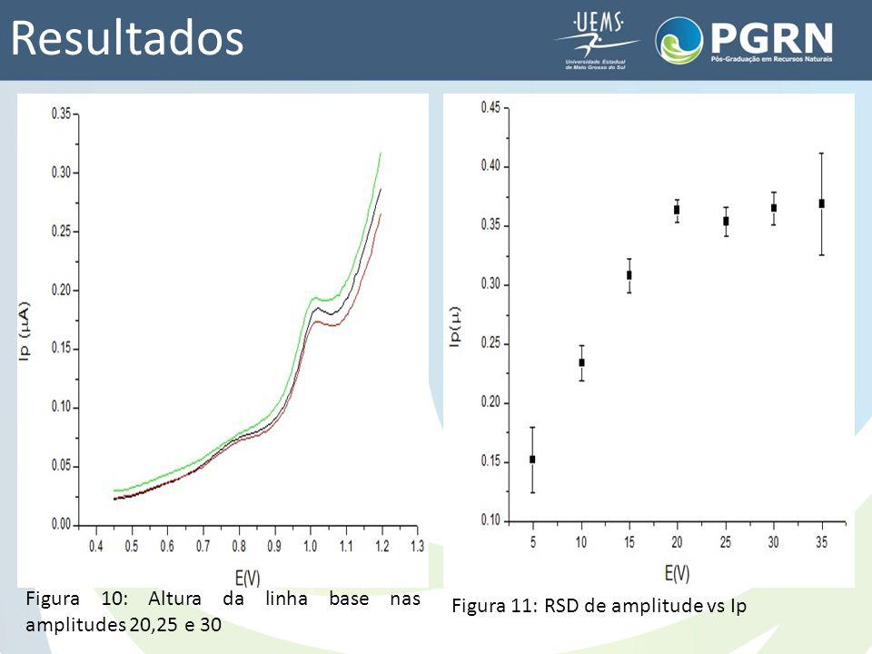 Resultados Figura 10: Altura da linha base nas amplitudes 20,25 e 30 Figura 11: RSD de amplitude vs Ip