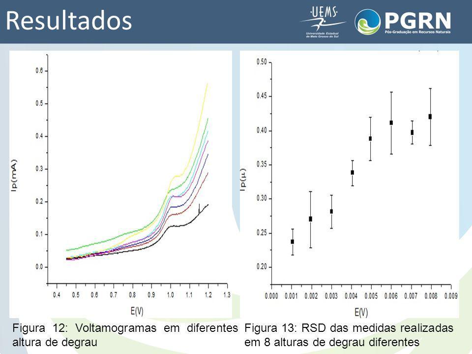 Resultados Figura 12: Voltamogramas em diferentes altura de degrau Figura 13: RSD das medidas realizadas em 8 alturas de degrau diferentes