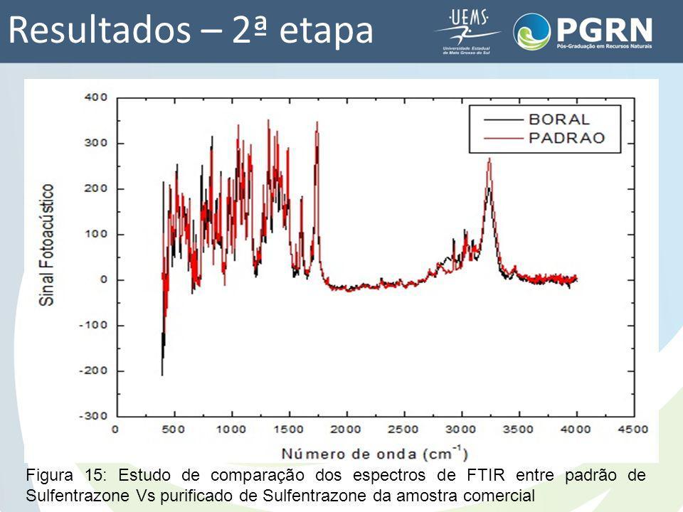 Resultados – 2ª etapa Figura 15: Estudo de comparação dos espectros de FTIR entre padrão de Sulfentrazone Vs purificado de Sulfentrazone da amostra co