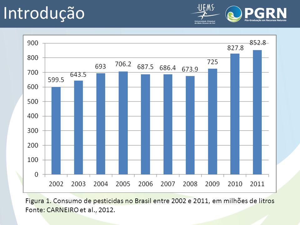 Introdução Figura 1. Consumo de pesticidas no Brasil entre 2002 e 2011, em milhões de litros Fonte: CARNEIRO et al., 2012.