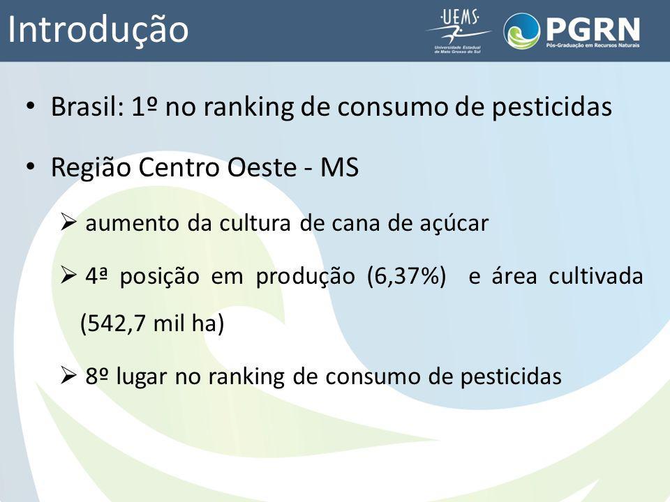 Introdução Brasil: 1º no ranking de consumo de pesticidas Região Centro Oeste - MS aumento da cultura de cana de açúcar 4ª posição em produção (6,37%)