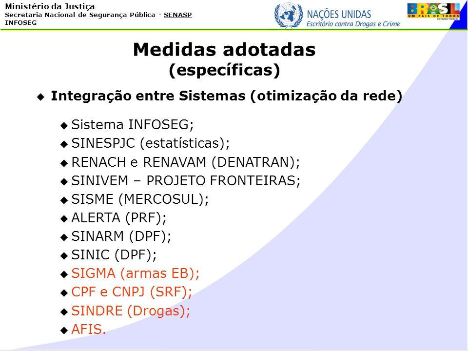 Ministério da Justiça Secretaria Nacional de Segurança Pública - SENASP INFOSEG Integração entre Sistemas (otimização da rede) Sistema INFOSEG; SINESP