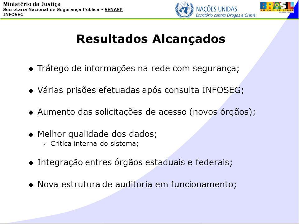 Ministério da Justiça Secretaria Nacional de Segurança Pública - SENASP INFOSEG Resultados Alcançados Tráfego de informações na rede com segurança; Vá