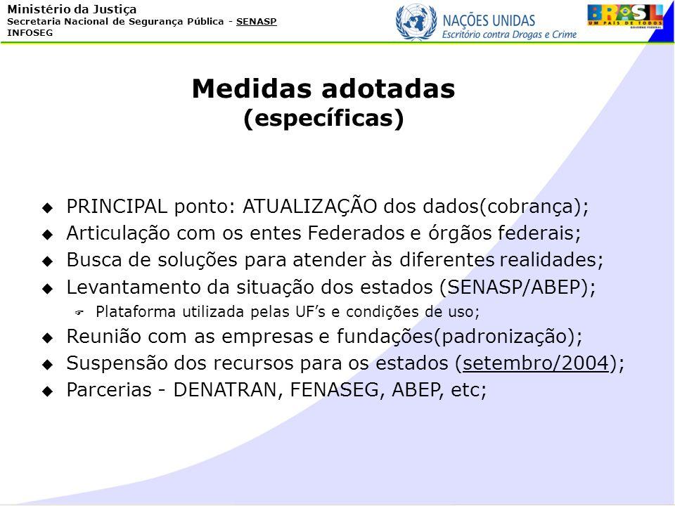 Ministério da Justiça Secretaria Nacional de Segurança Pública - SENASP INFOSEG PRINCIPAL ponto: ATUALIZAÇÃO dos dados(cobrança); Articulação com os e