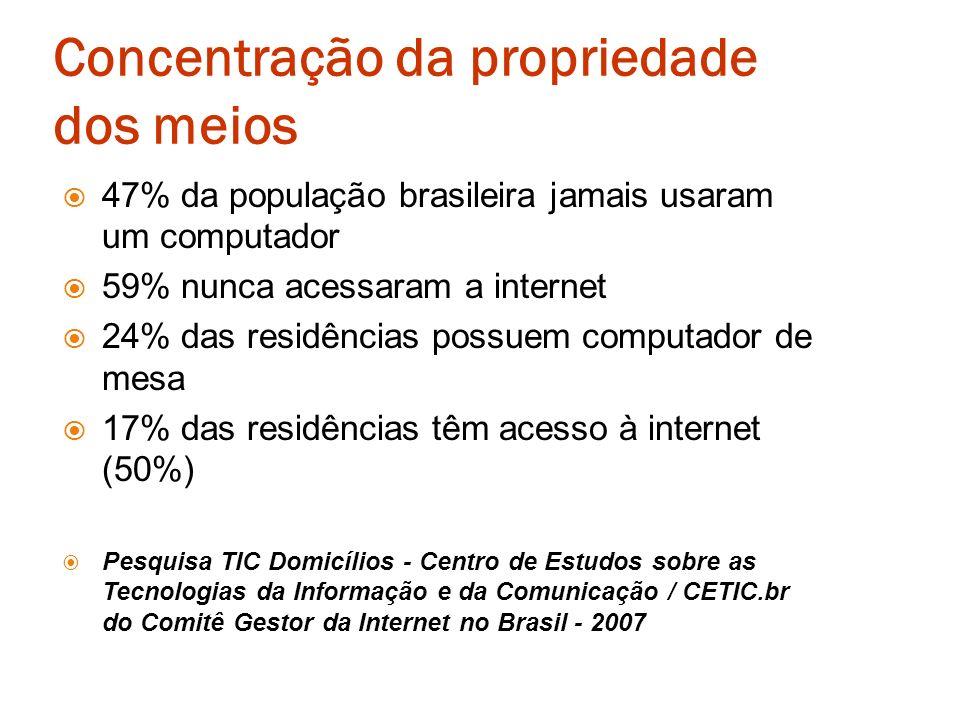 Concentração da propriedade dos meios 47% da população brasileira jamais usaram um computador 59% nunca acessaram a internet 24% das residências possu