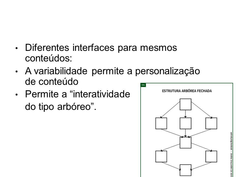 Diferentes interfaces para mesmos conteúdos: A variabilidade permite a personalização de conteúdo Permite a interatividade do tipo arbóreo.