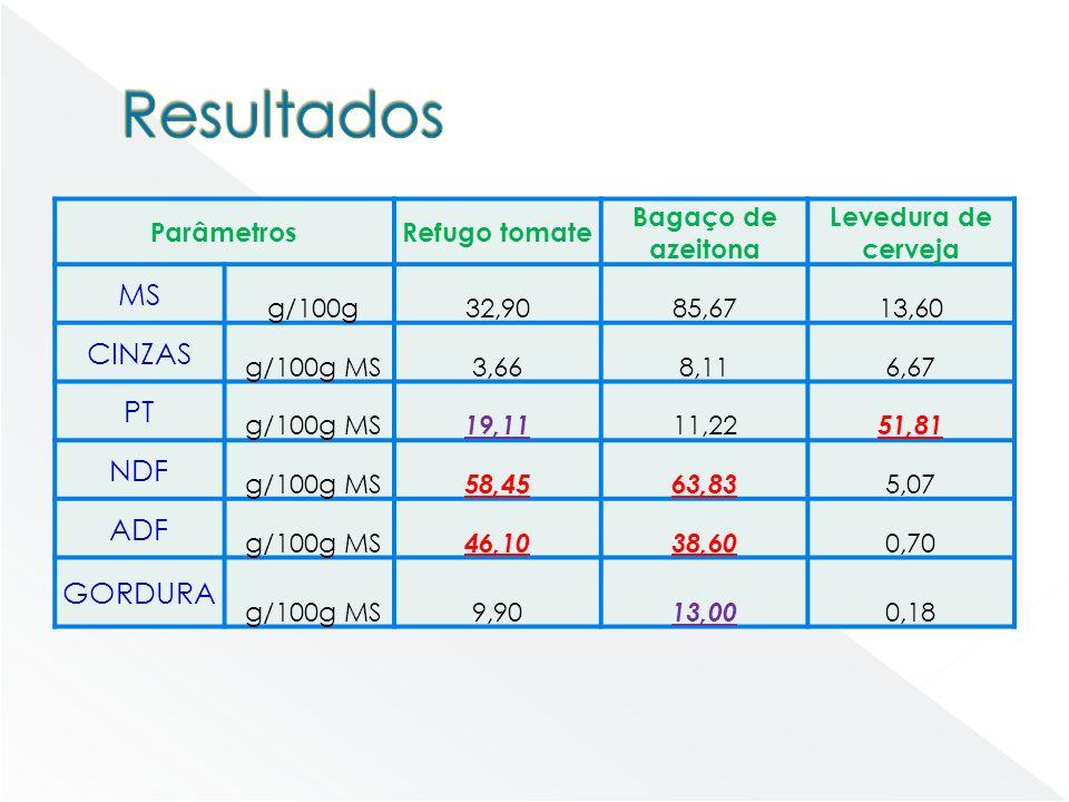 ParâmetrosRefugo tomate Bagaço de azeitona Levedura de cerveja MS g/100g32,9085,6713,60 CINZAS g/100g MS3,668,116,67 PT g/100g MS 19,11 11,22 51,81 ND