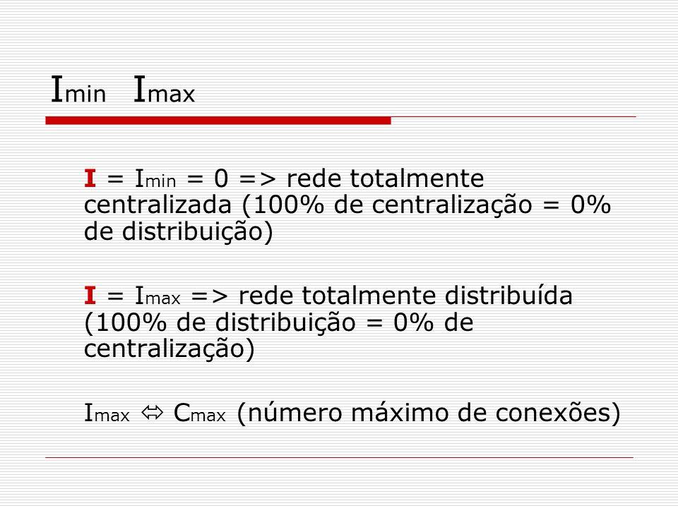 I min I max I = I min = 0 => rede totalmente centralizada (100% de centralização = 0% de distribuição) I = I max => rede totalmente distribuída (100%