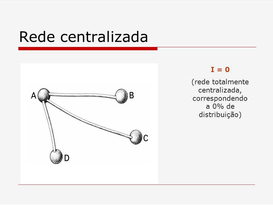 Rede centralizada I = 0 (rede totalmente centralizada, correspondendo a 0% de distribuição)