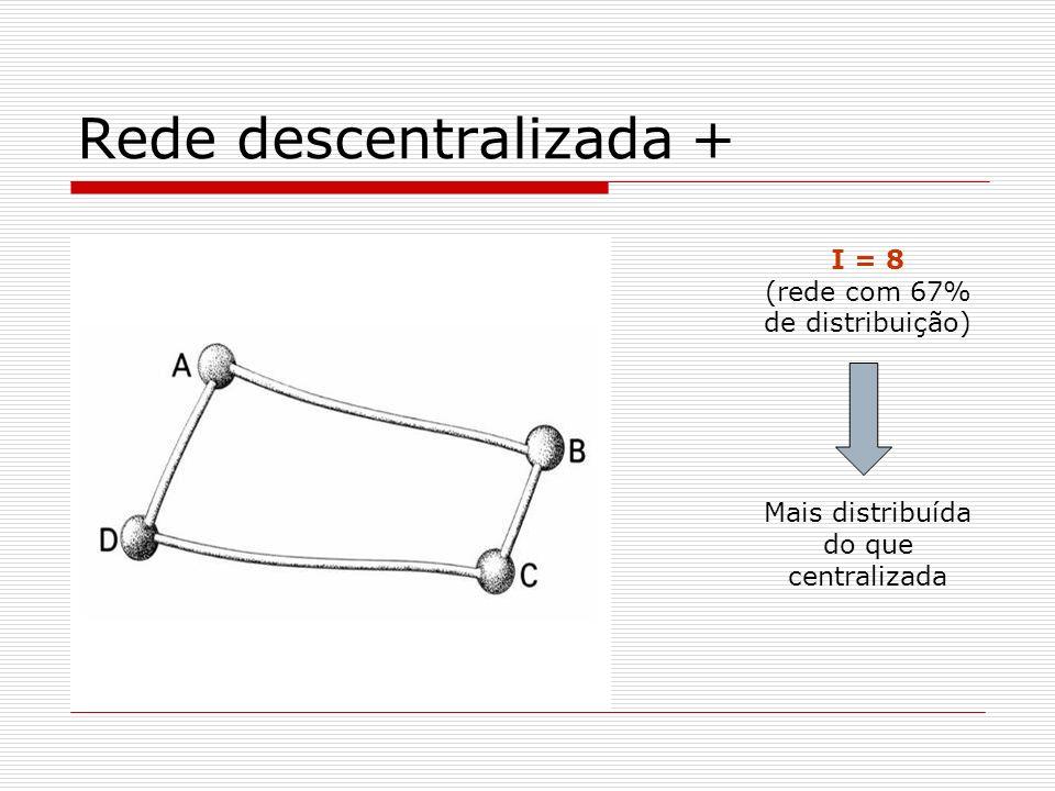 Rede descentralizada + I = 8 (rede com 67% de distribuição) Mais distribuída do que centralizada
