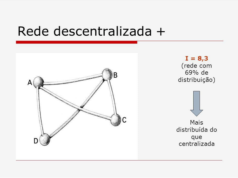 Rede descentralizada + I = 8,3 (rede com 69% de distribuição) Mais distribuída do que centralizada