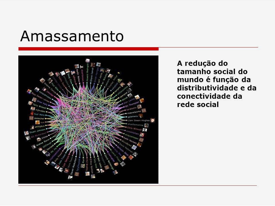 Amassamento A redução do tamanho social do mundo é função da distributividade e da conectividade da rede social