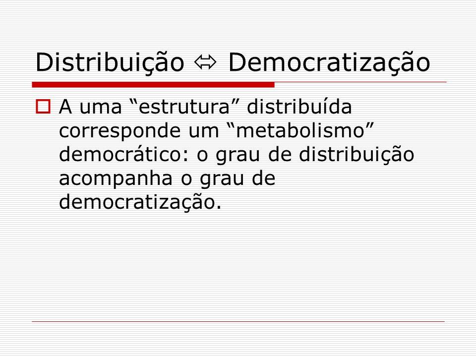 Distribuição Democratização A uma estrutura distribuída corresponde um metabolismo democrático: o grau de distribuição acompanha o grau de democratiza