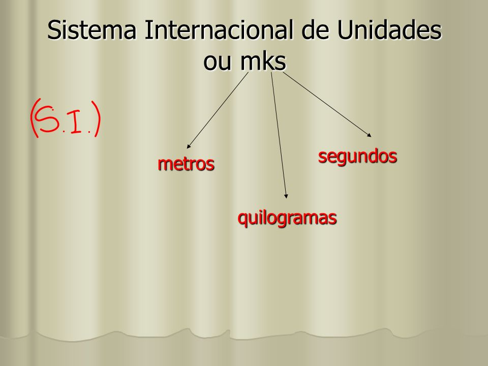 Sistema Internacional de Unidades ou mks metros quilogramas segundos