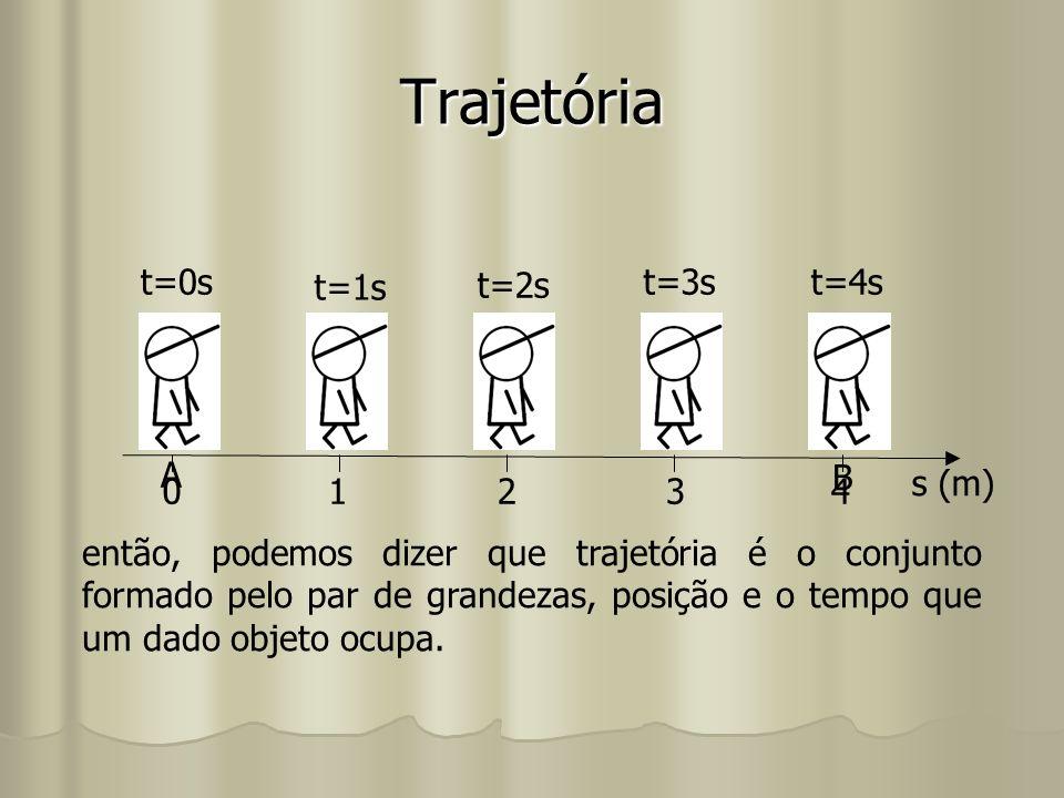 Trajetória 0 t=0s 1 t=1s t=2s 2 3 t=3s 4 t=4s s (m) então, podemos dizer que trajetória é o conjunto formado pelo par de grandezas, posição e o tempo