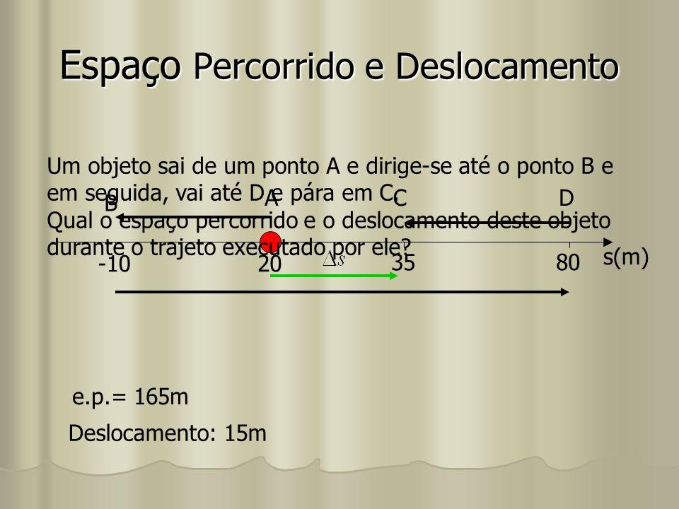 Espaço Percorrido e Deslocamento -1020 35 80 s(m) A B CD Um objeto sai de um ponto A e dirige-se até o ponto B e em seguida, vai até D e pára em C. Qu