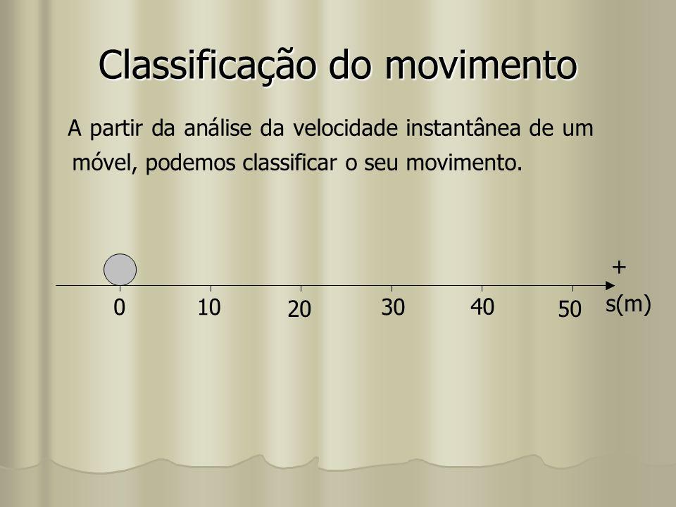 Classificação do movimento A partir da análise da velocidade instantânea de um móvel, podemos classificar o seu movimento. 010 20 30 40 50 s(m) +