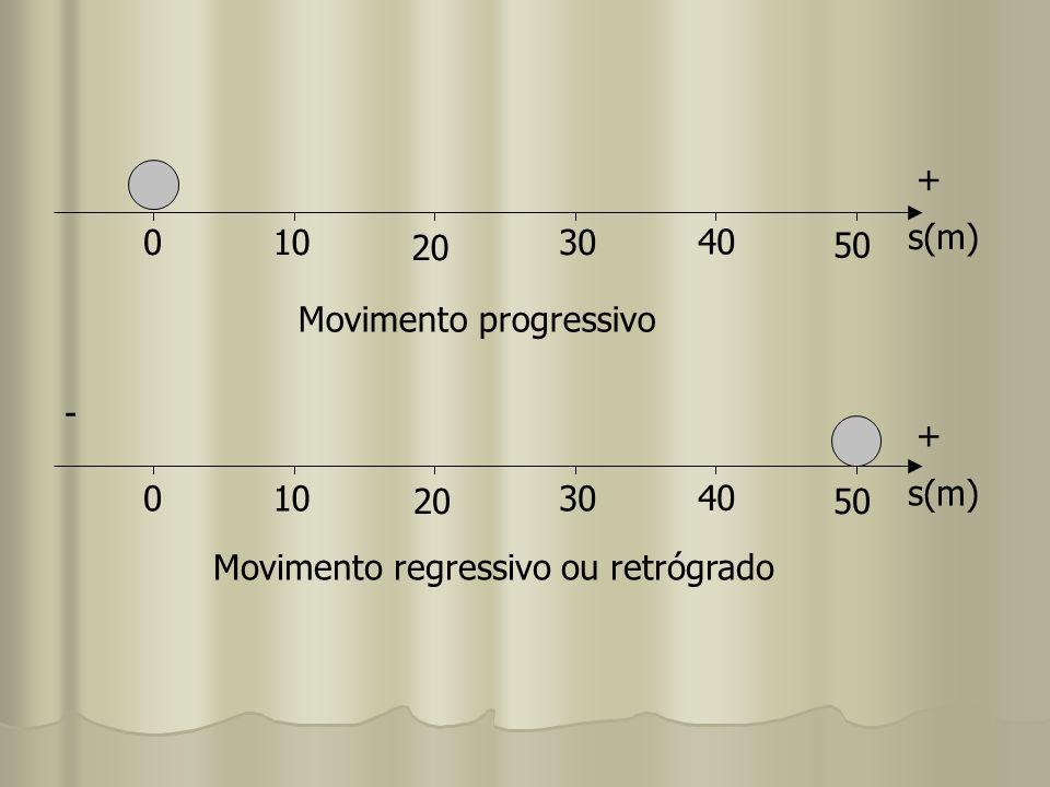 010 20 30 40 50 s(m) + Movimento progressivo 010 20 30 40 50 s(m) + Movimento regressivo ou retrógrado -