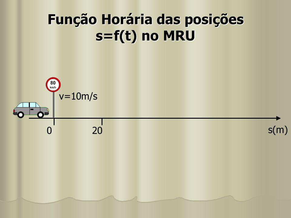 Função Horária das posições s=f(t) no MRU s(m) 020 v=10m/s