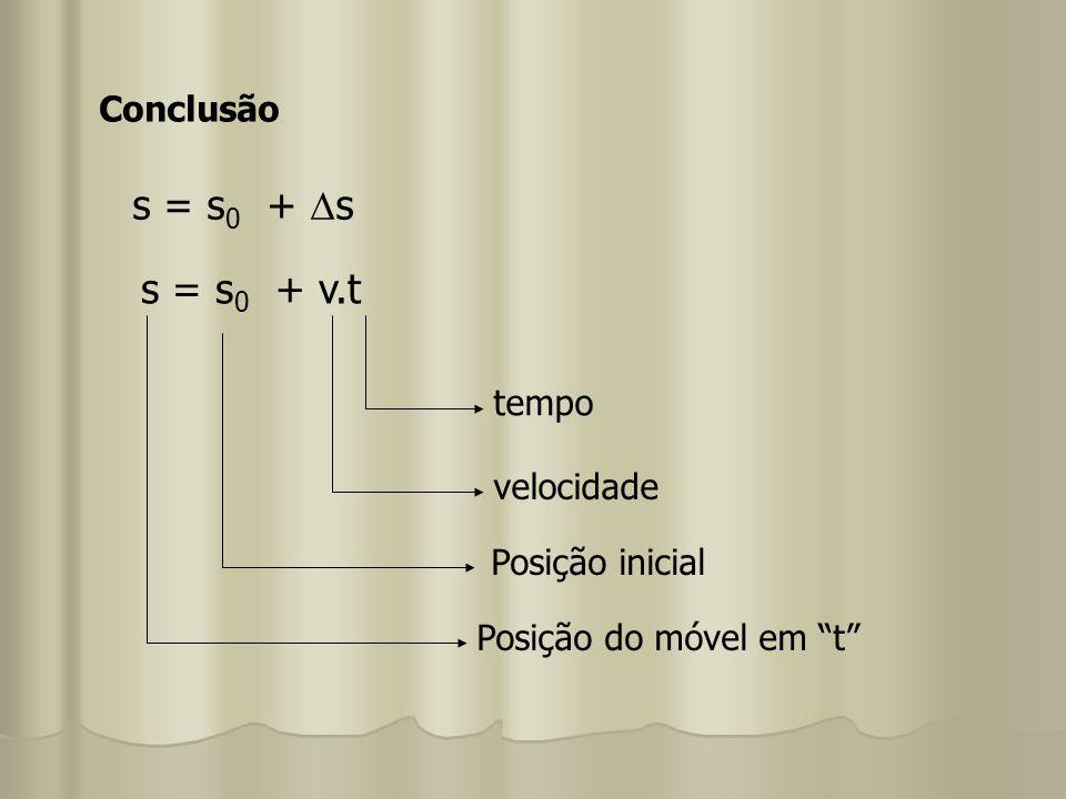 Conclusão s = s 0 + s s = s 0 + v.t tempo velocidade Posição inicial Posição do móvel em t