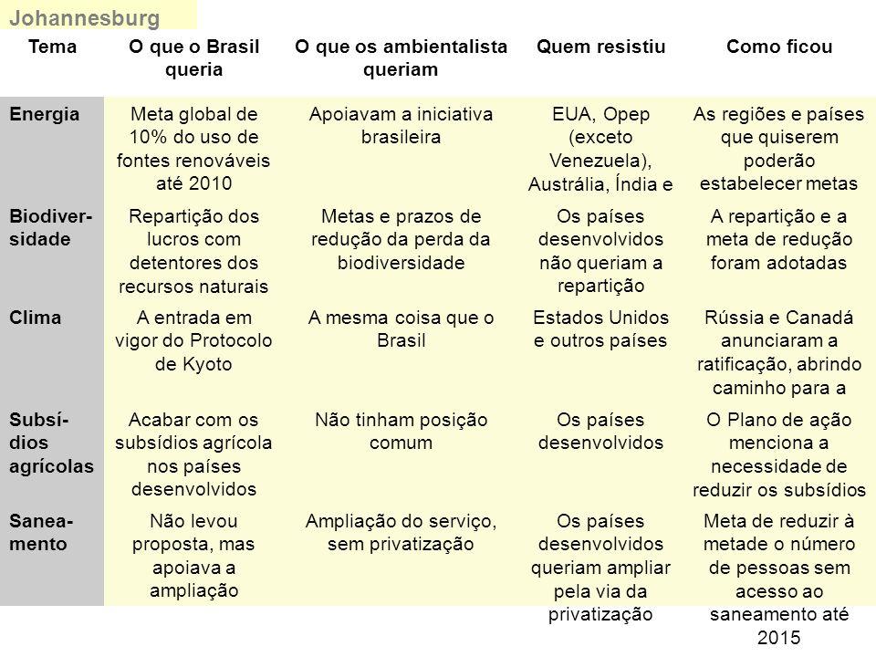 TemaO que o Brasil queria O que os ambientalista queriam Quem resistiuComo ficou EnergiaMeta global de 10% do uso de fontes renováveis até 2010 Apoiav