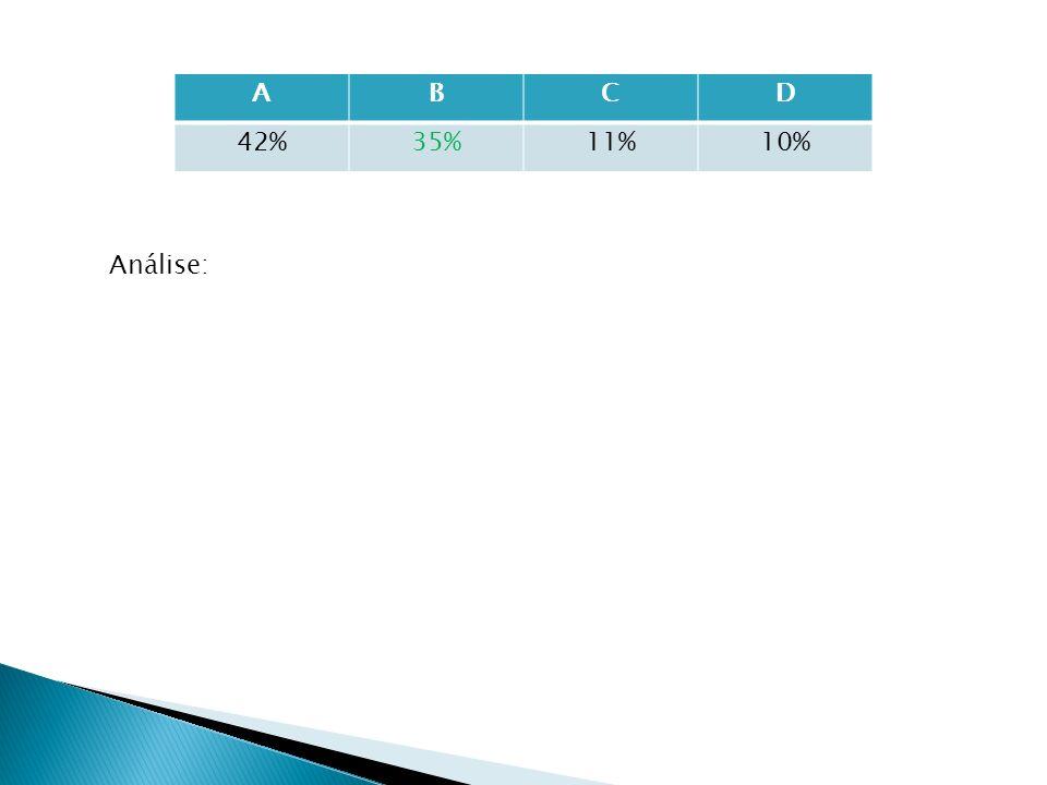 ABCD 42%35%11%10% Análise: