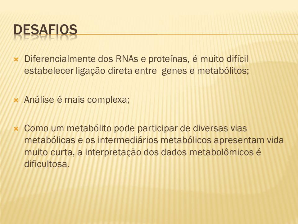 Diferencialmente dos RNAs e proteínas, é muito difícil estabelecer ligação direta entre genes e metabólitos; Análise é mais complexa; Como um metabóli