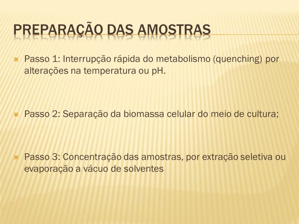 Passo 1: Interrupção rápida do metabolismo (quenching) por alterações na temperatura ou pH. Passo 2: Separação da biomassa celular do meio de cultura;