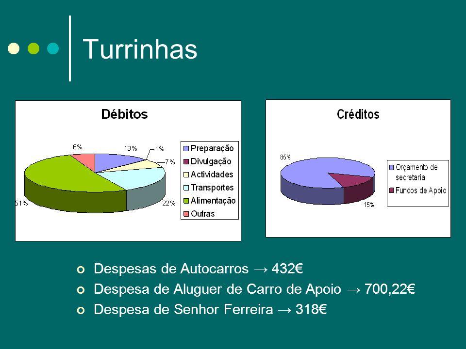 Turrinhas Despesas de Autocarros 432 Despesa de Aluguer de Carro de Apoio 700,22 Despesa de Senhor Ferreira 318