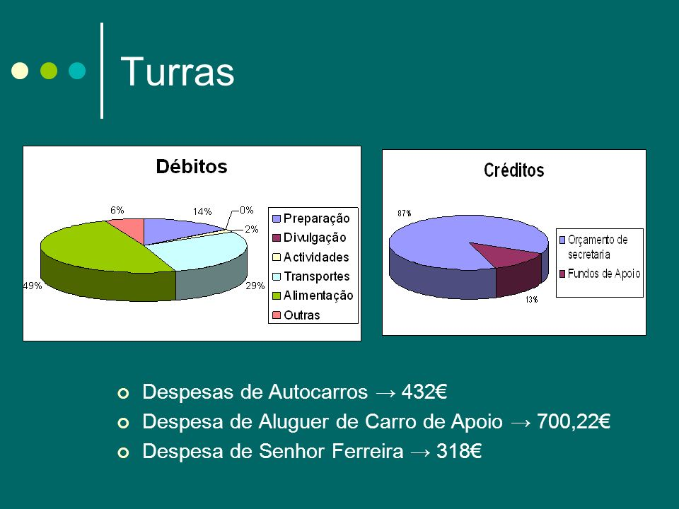 Turras Despesas de Autocarros 432 Despesa de Aluguer de Carro de Apoio 700,22 Despesa de Senhor Ferreira 318
