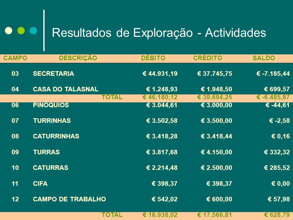 Resultados de Exploração - Actividades CAMPODESCRIÇÃODÉBITOCRÉDITOSALDO 03SECRETARIA 44.931,19 37.745,75 -7.185,44 04CASA DO TALASNAL 1.248,93 1.948,5