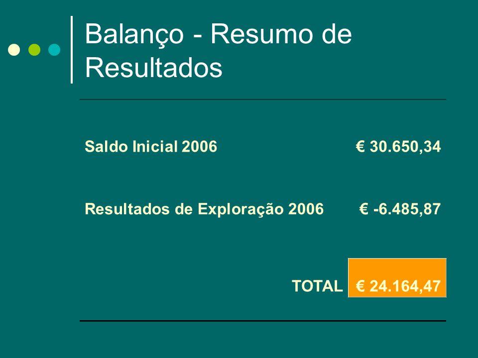 Balanço - Resumo de Resultados Saldo Inicial 2006 30.650,34 Resultados de Exploração 2006 -6.485,87 TOTAL 24.164,47