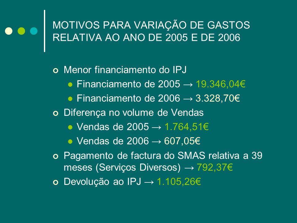 MOTIVOS PARA VARIAÇÃO DE GASTOS RELATIVA AO ANO DE 2005 E DE 2006 Menor financiamento do IPJ Financiamento de 2005 19.346,04 Financiamento de 2006 3.3