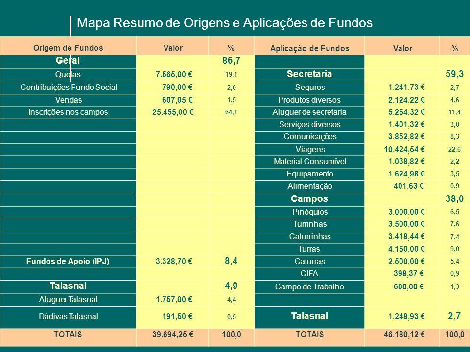Mapa Resumo de Origens e Aplicações de Fundos Origem de Fundos Valor% Aplicação de Fundos Valor% Geral 86,7 Quotas 7.565,00 19,1 Secretaria 59,3 Contr