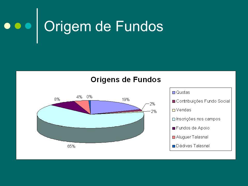 Aplicação de Fundos