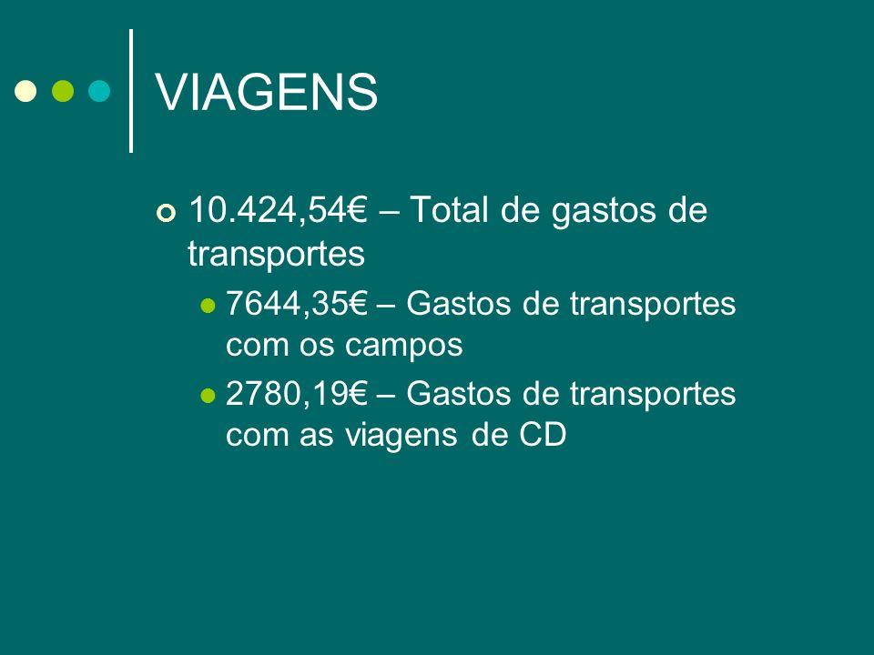 VIAGENS 10.424,54 – Total de gastos de transportes 7644,35 – Gastos de transportes com os campos 2780,19 – Gastos de transportes com as viagens de CD