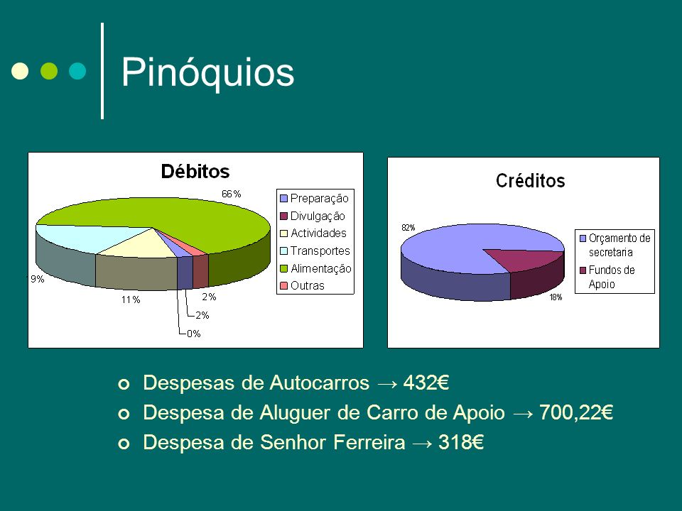 Pinóquios Despesas de Autocarros 432 Despesa de Aluguer de Carro de Apoio 700,22 Despesa de Senhor Ferreira 318