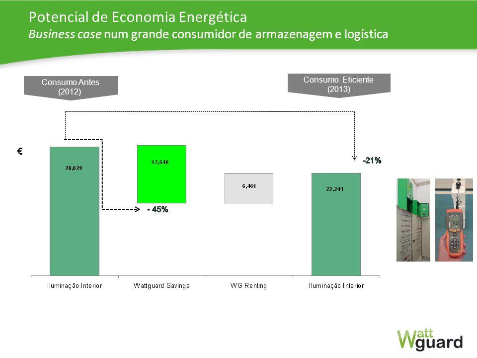 Potencial de Economia Energética Business case num grande consumidor de armazenagem e logística Consumo Antes (2012) Consumo Eficiente (2013)
