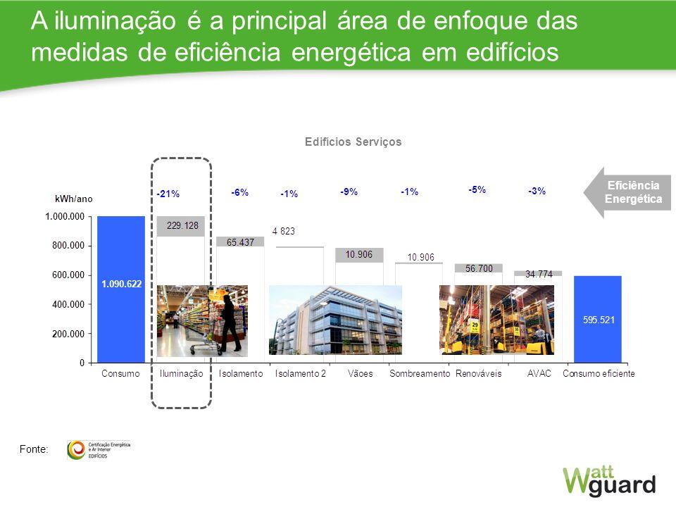 Impacto Certificação Média escritório (8 mil m2) Energia final Impacto % A iluminação é a principal área de enfoque das medidas de eficiência energéti