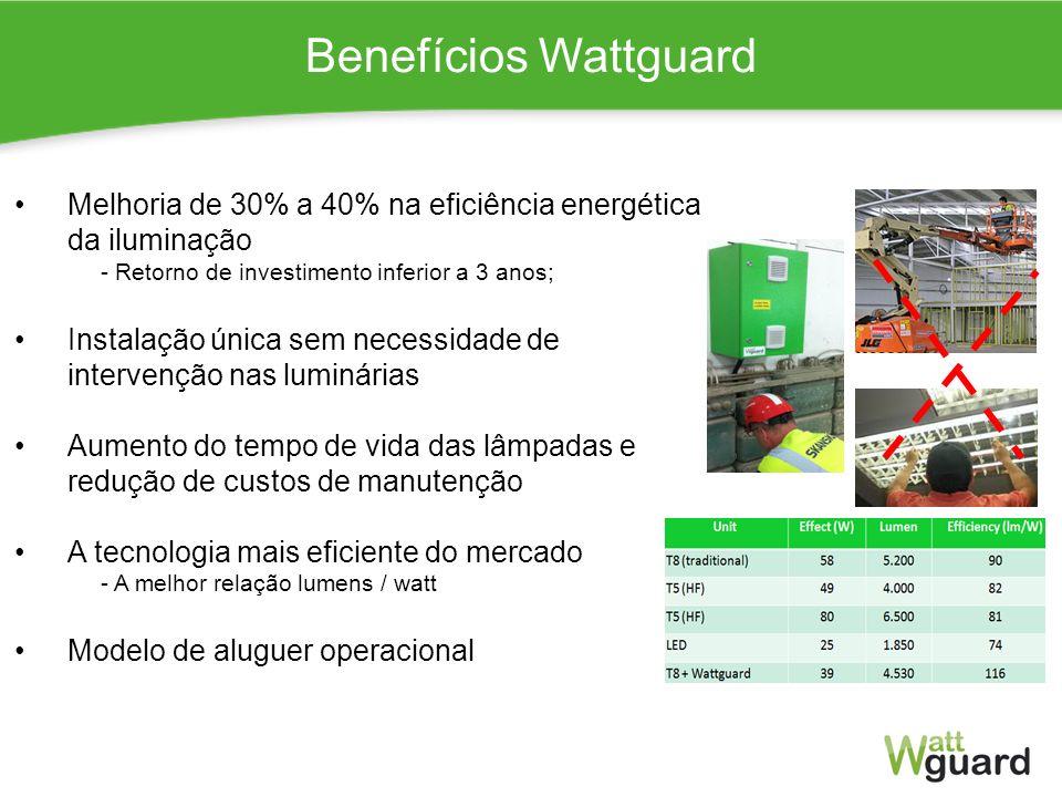 Benefícios Wattguard Melhoria de 30% a 40% na eficiência energética da iluminação - Retorno de investimento inferior a 3 anos; Instalação única sem ne