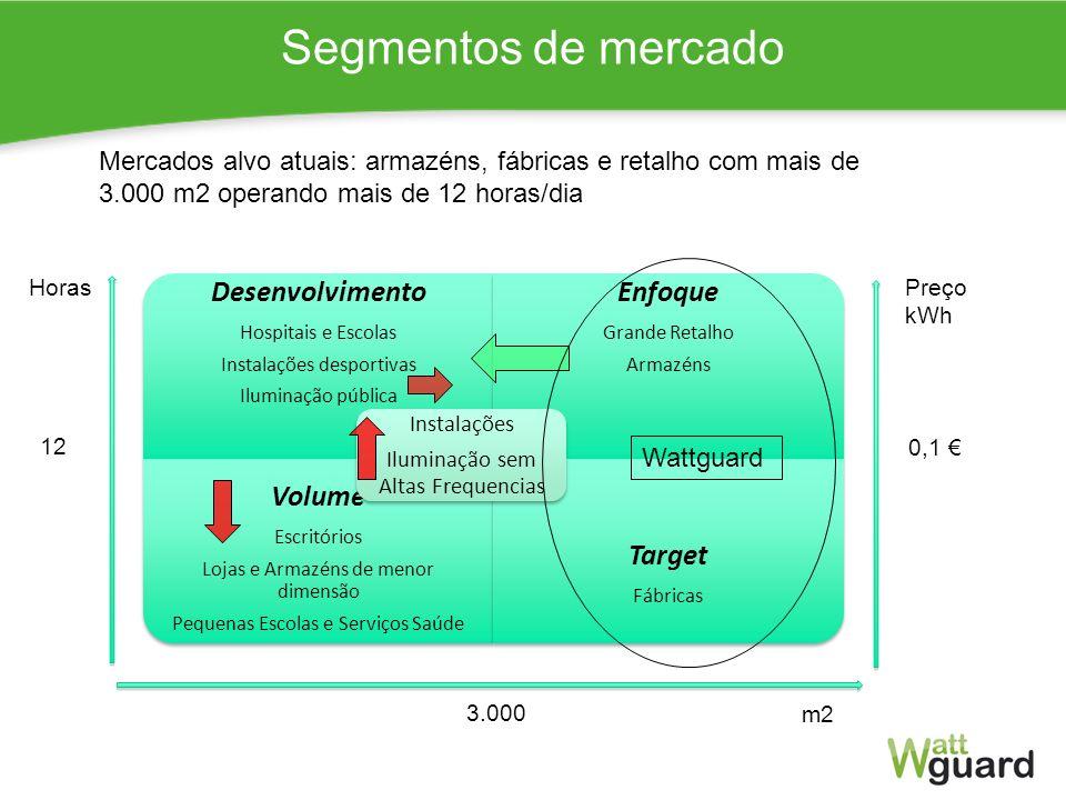 7 Faseamento do negócio Alcançar 5% de quota nos próximos 5 anos Edifícios de Serviços e iluminação pública Enfoque Crescimento Incentivos financeiros Produção e montagem em Portugal Industrialização Vendas em Portugal Mercado de 20.000 edifícios Espanha e PALOP 20132014 2015